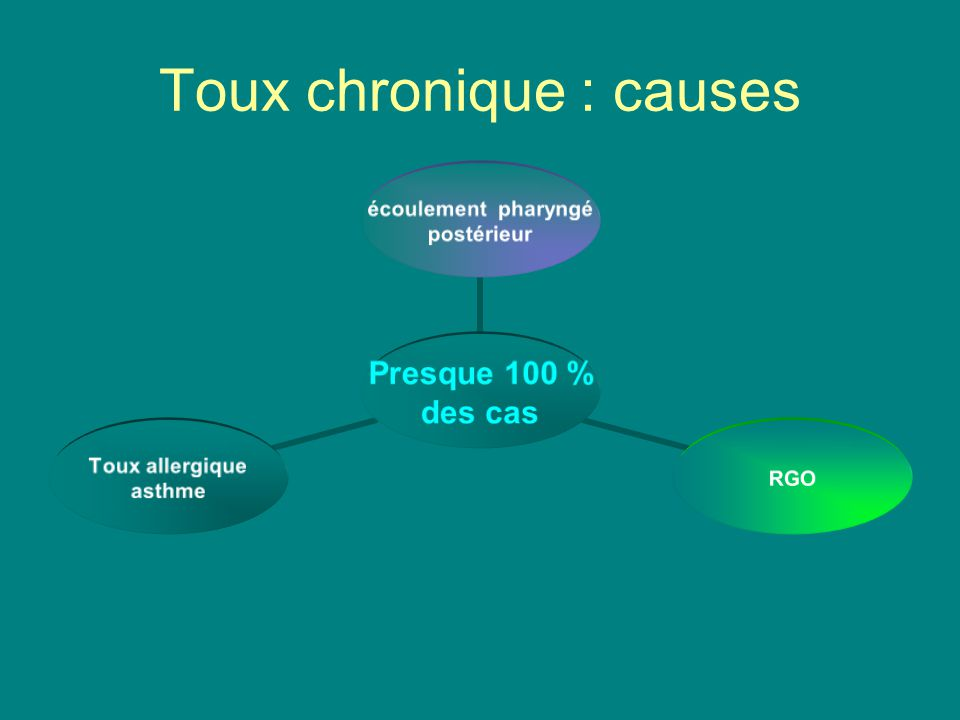 Toux chronique : causes