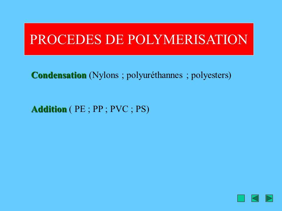 PROCEDES DE POLYMERISATION