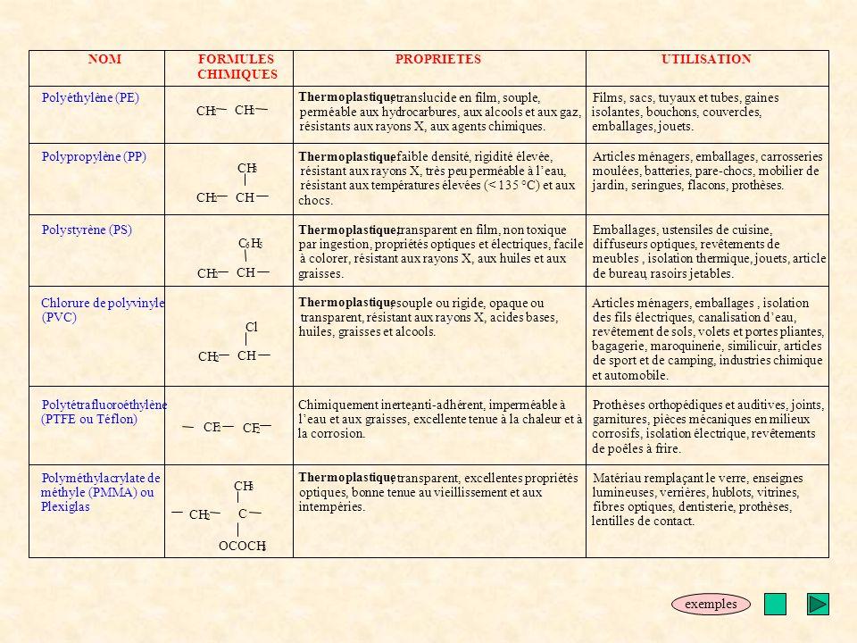 exemples NOM FORMULES PROPRIETES UTILISATION CHIMIQUES