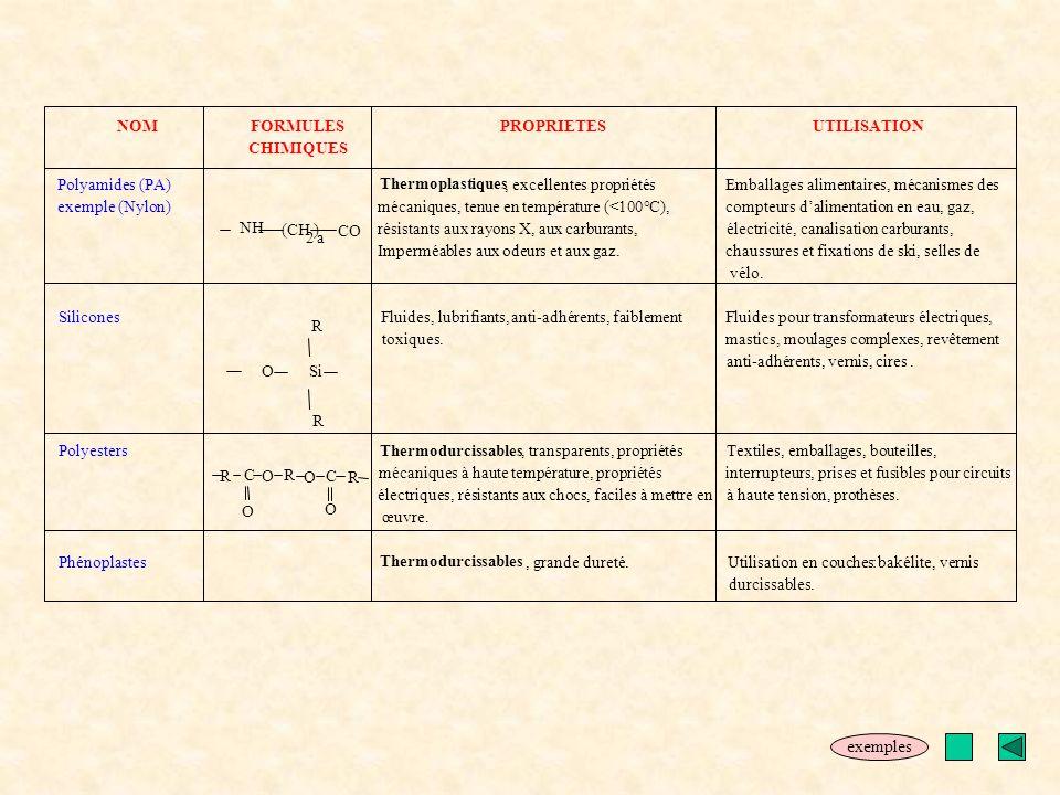 exemples NOM FORMULES PROPRIETES UTILISATION CHIMIQUES Polyamides (PA)