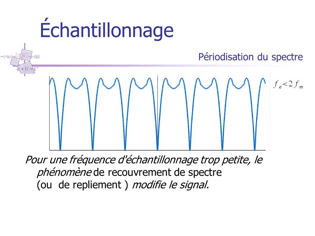 Échantillonnage Périodisation du spectre