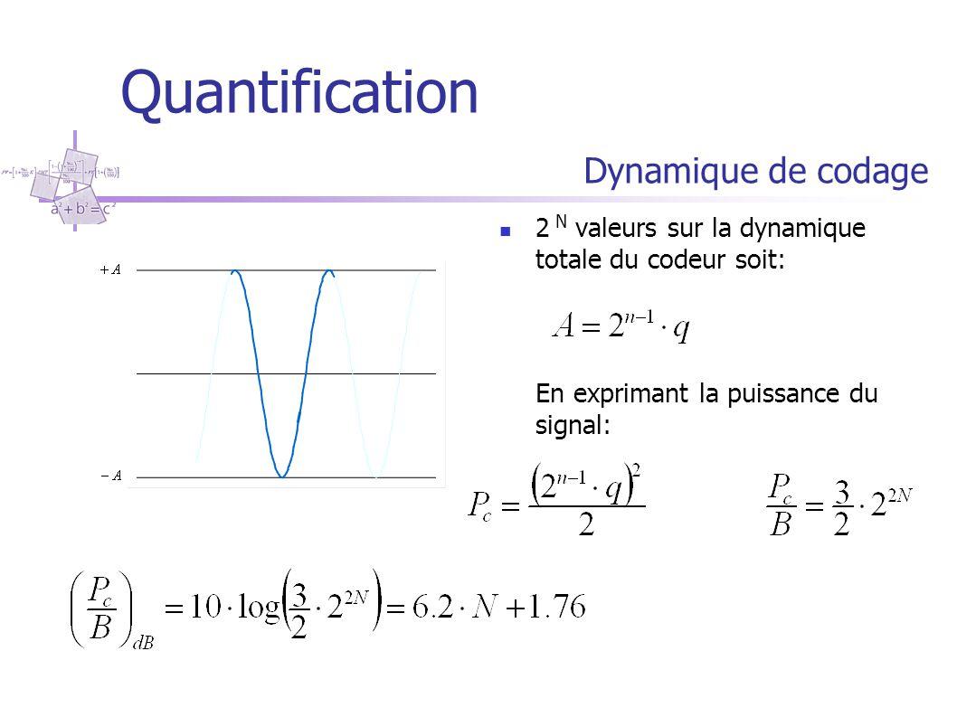 Quantification Dynamique de codage