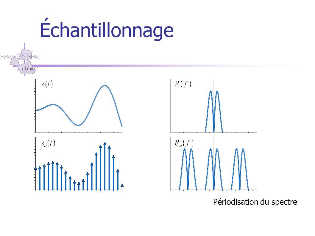 Périodisation du spectre