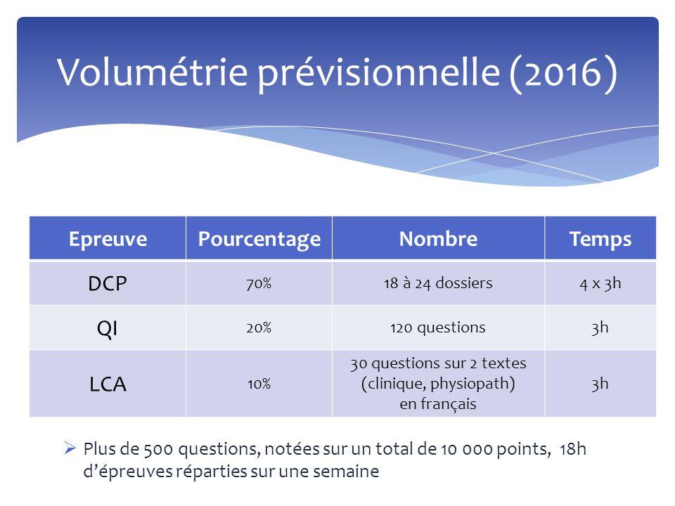 Volumétrie prévisionnelle (2016)