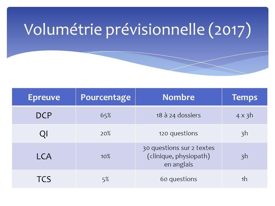 Volumétrie prévisionnelle (2017)