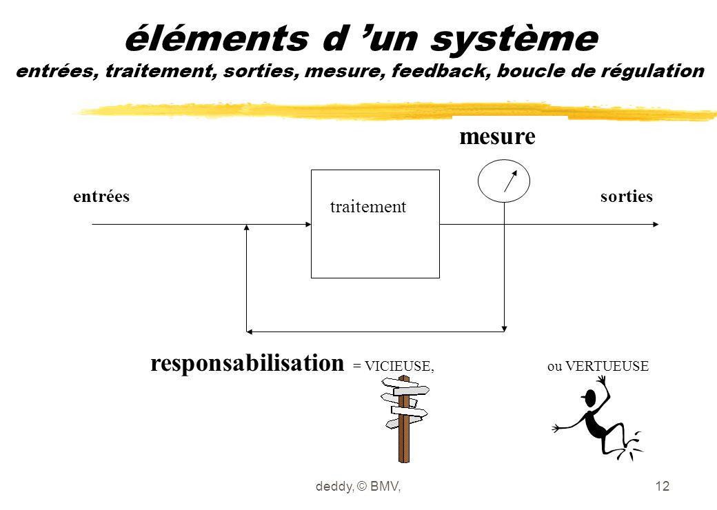 éléments d 'un système entrées, traitement, sorties, mesure, feedback, boucle de régulation