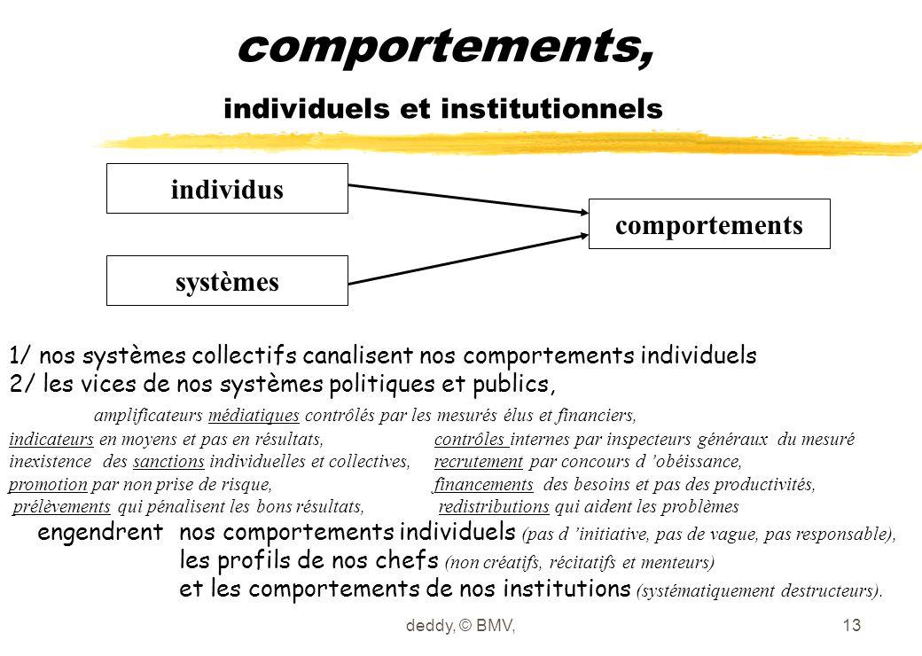 comportements, individuels et institutionnels