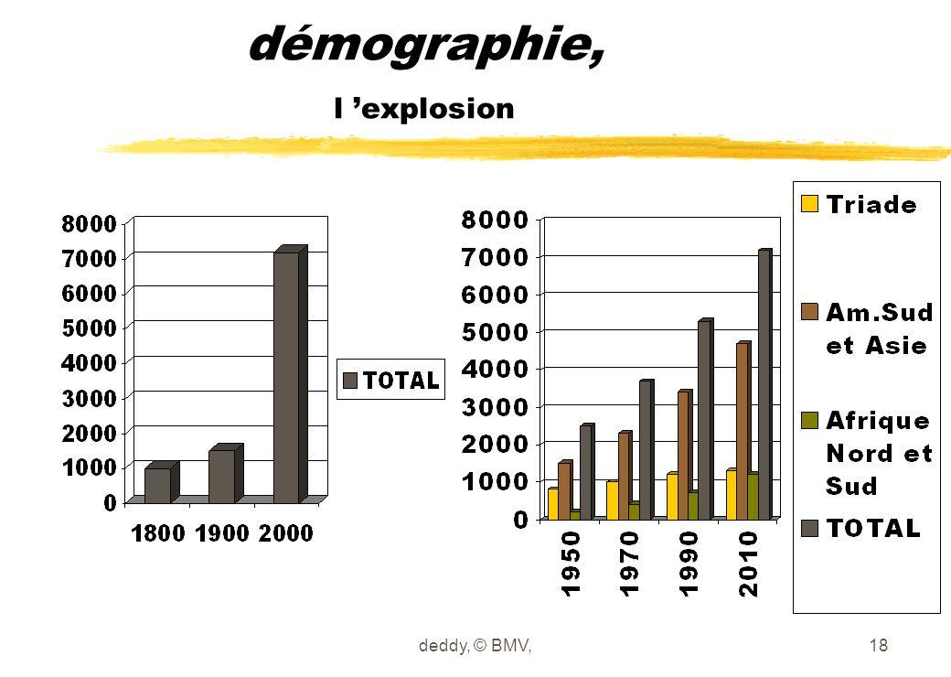 démographie, l 'explosion