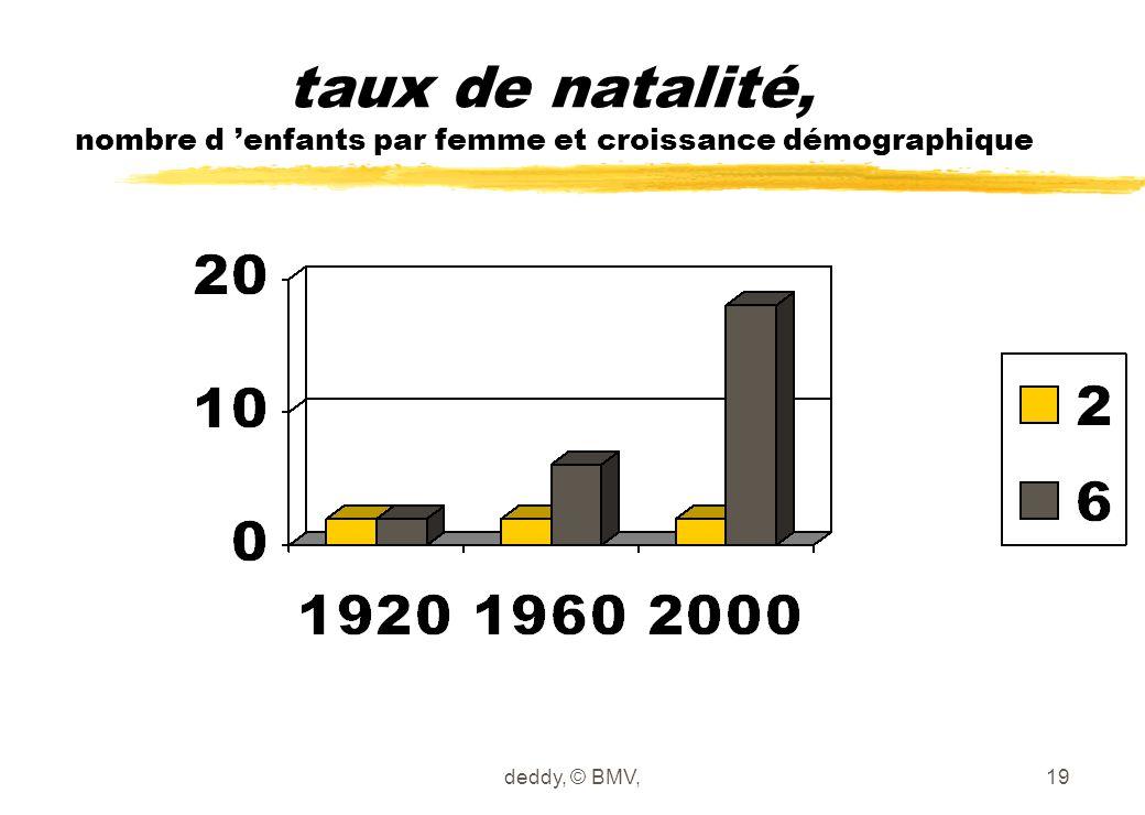 taux de natalité, nombre d 'enfants par femme et croissance démographique