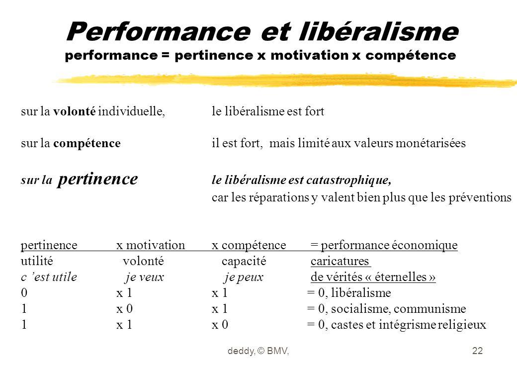Performance et libéralisme performance = pertinence x motivation x compétence