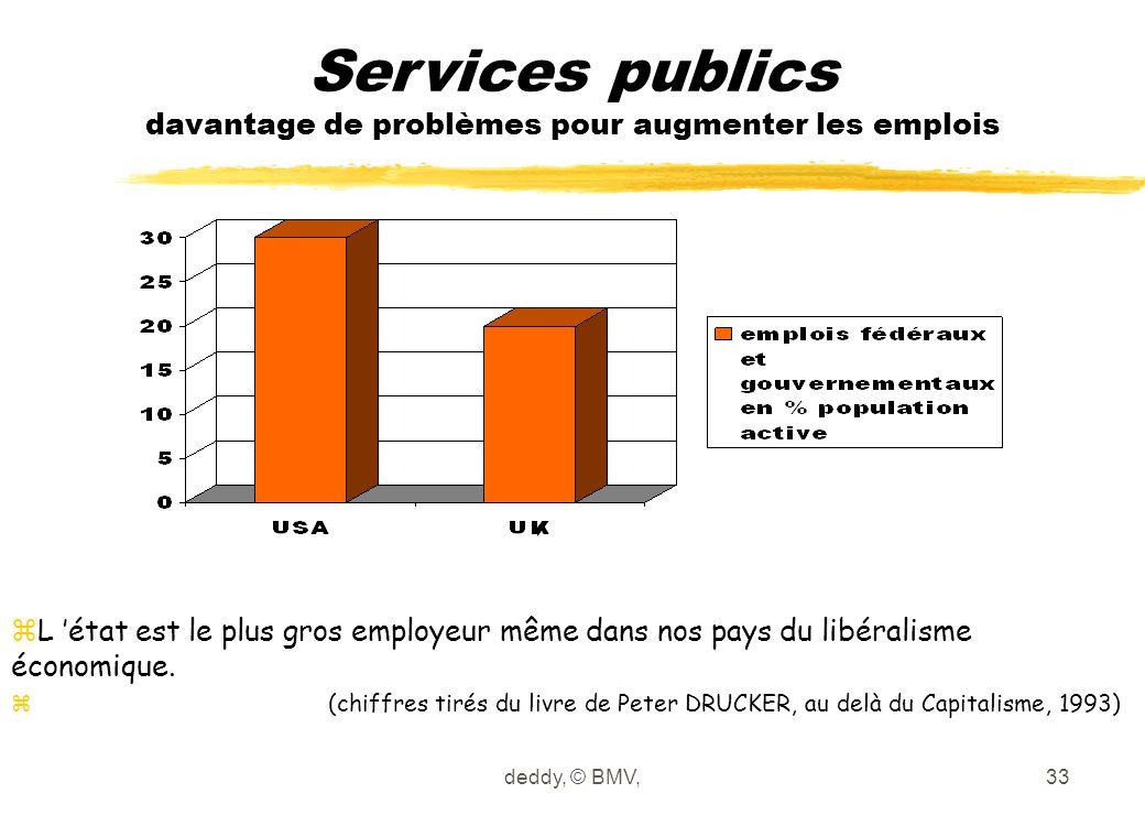 Services publics davantage de problèmes pour augmenter les emplois