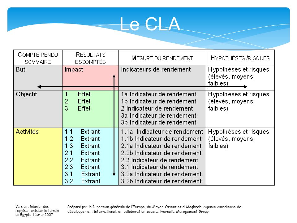 Le CLA 12 Speaking Points: