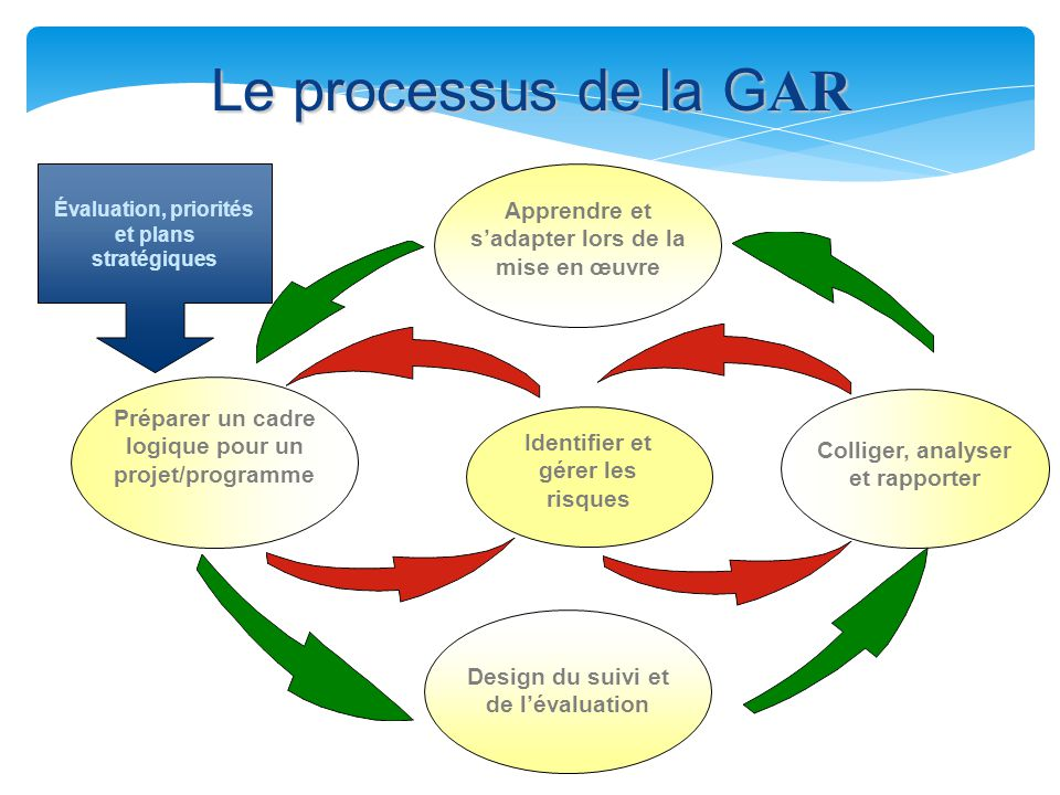 Le processus de la GAR Apprendre et s'adapter lors de la mise en œuvre