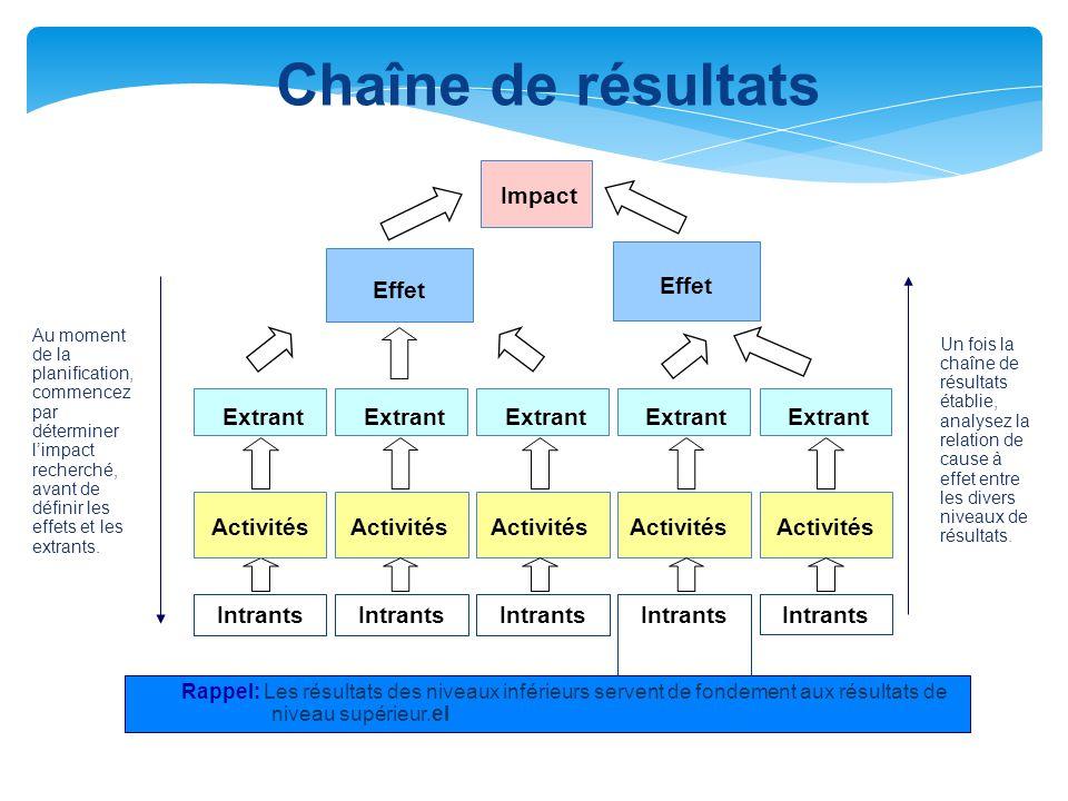 Chaîne de résultats Impact Effet Extrant Activités Intrants