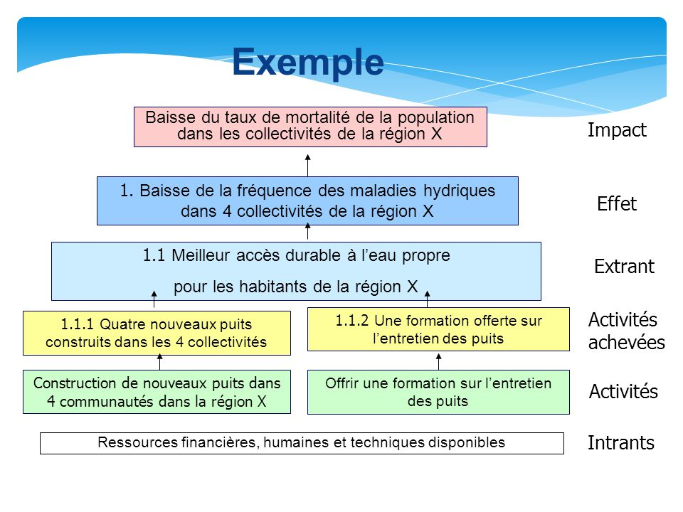 Exemple Impact Effet Extrant Activités achevées Activités Intrants