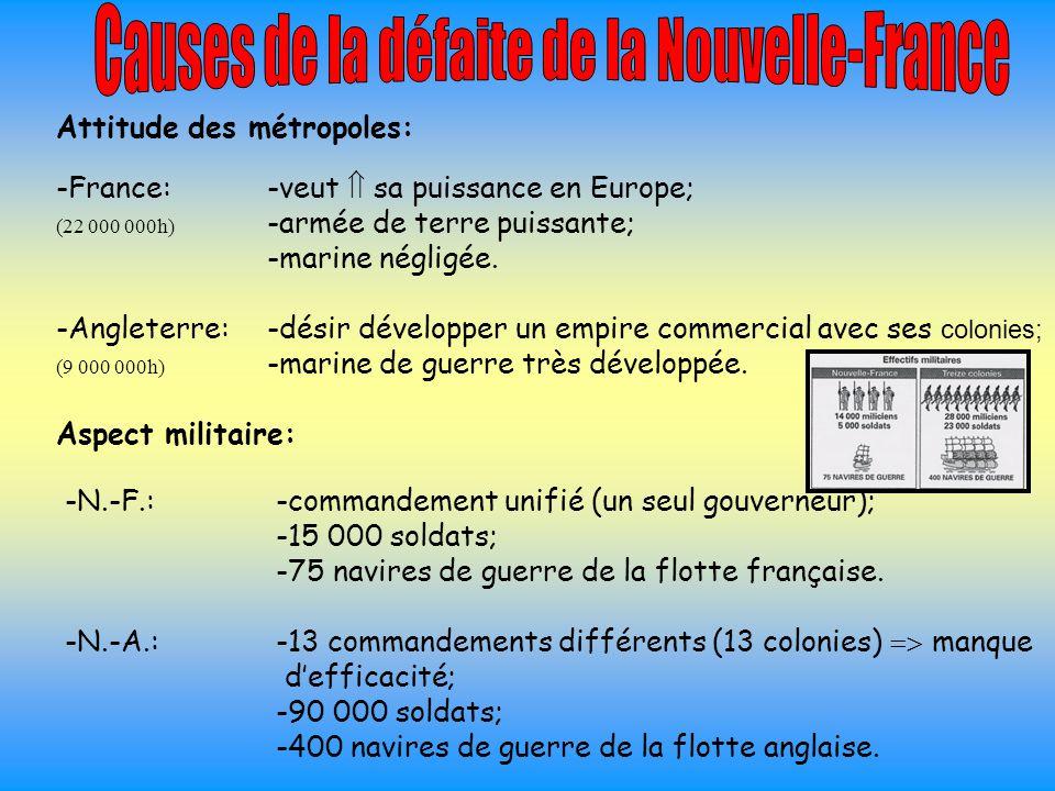 Causes de la défaite de la Nouvelle-France