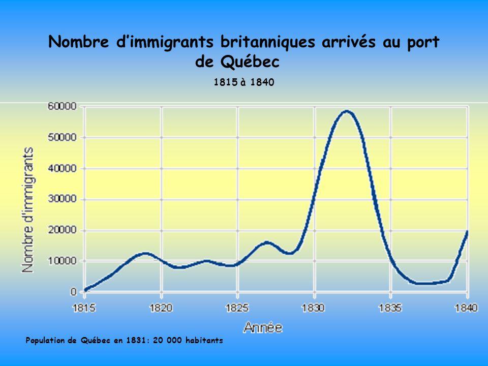 Nombre d'immigrants britanniques arrivés au port de Québec