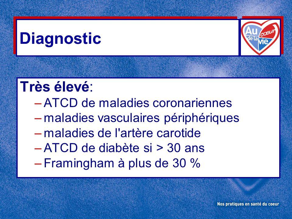 Diagnostic Très élevé: ATCD de maladies coronariennes