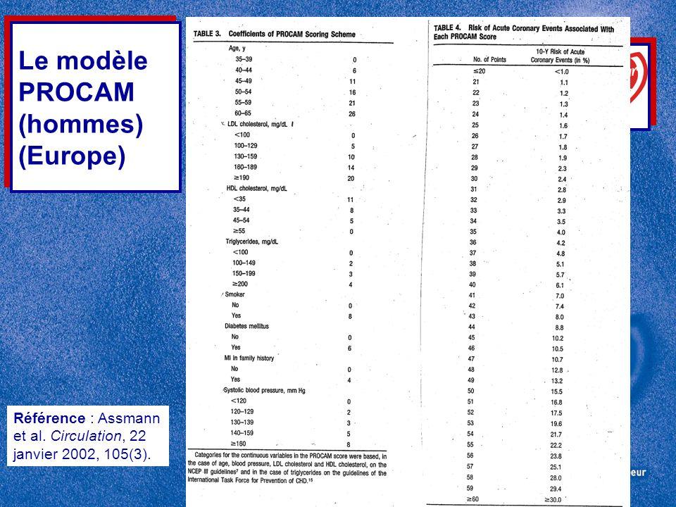 Le modèle PROCAM (hommes) (Europe)