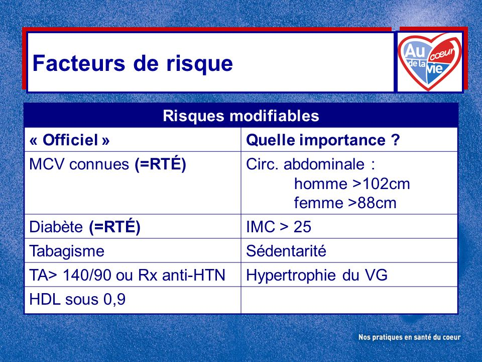 Facteurs de risque Risques modifiables « Officiel »