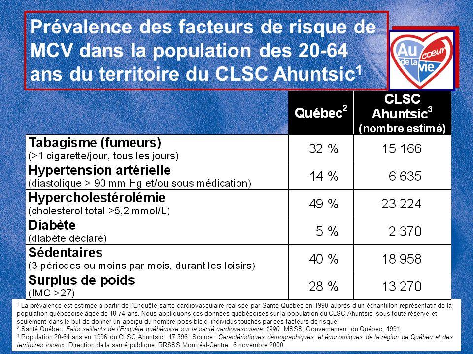 Prévalence des facteurs de risque de MCV dans la population des 20-64 ans du territoire du CLSC Ahuntsic1