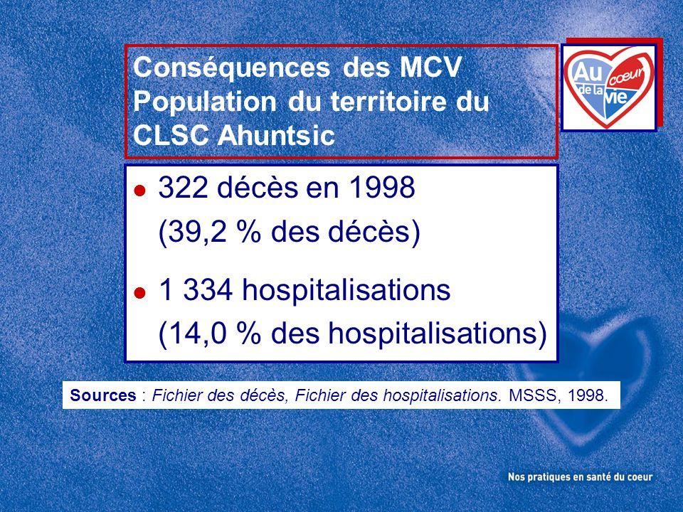 (14,0 % des hospitalisations)