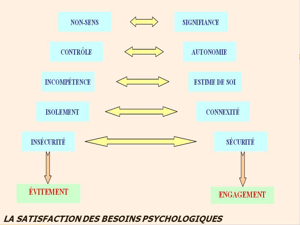 LA SATISFACTION DES BESOINS PSYCHOLOGIQUES
