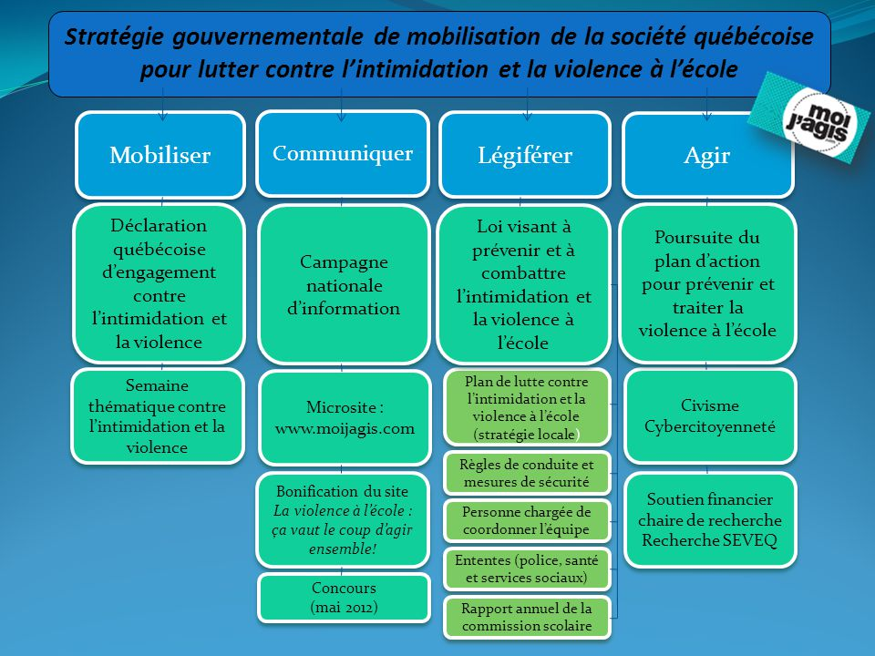 Stratégie gouvernementale de mobilisation de la société québécoise