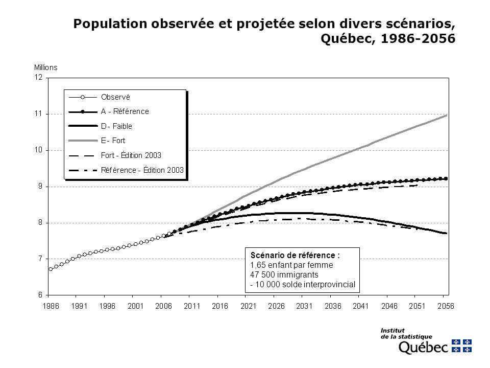 Population observée et projetée selon divers scénarios, Québec, 1986-2056