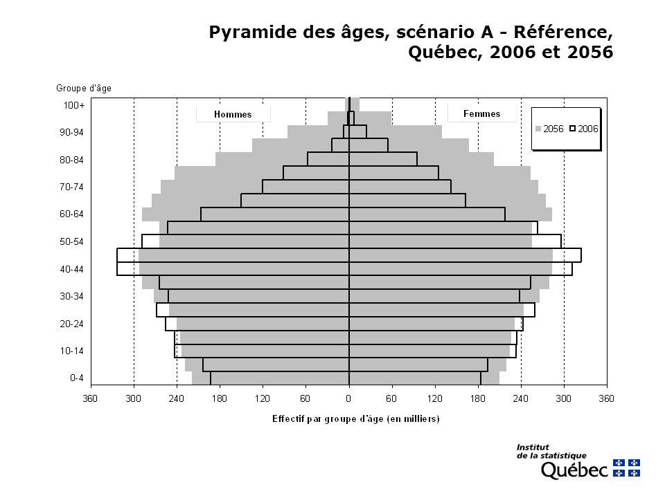 Pyramide des âges, scénario A - Référence, Québec, 2006 et 2056