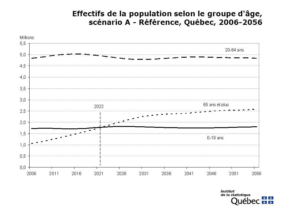 Effectifs de la population selon le groupe d âge, scénario A - Référence, Québec, 2006-2056