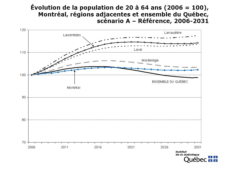 Évolution de la population de 20 à 64 ans (2006 = 100), Montréal, régions adjacentes et ensemble du Québec, scénario A – Référence, 2006-2031