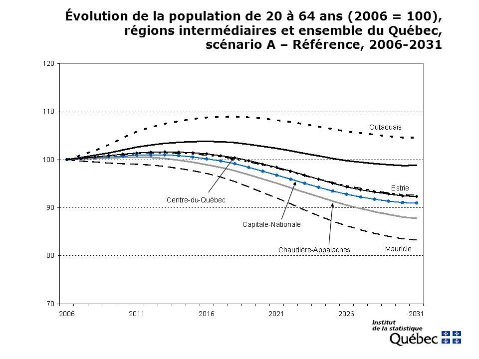 Évolution de la population de 20 à 64 ans (2006 = 100), régions intermédiaires et ensemble du Québec, scénario A – Référence, 2006-2031