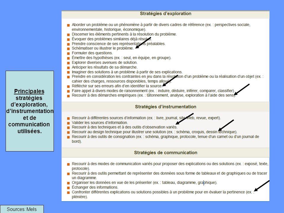 Principales stratégies d'exploration, d'instrumentation et de