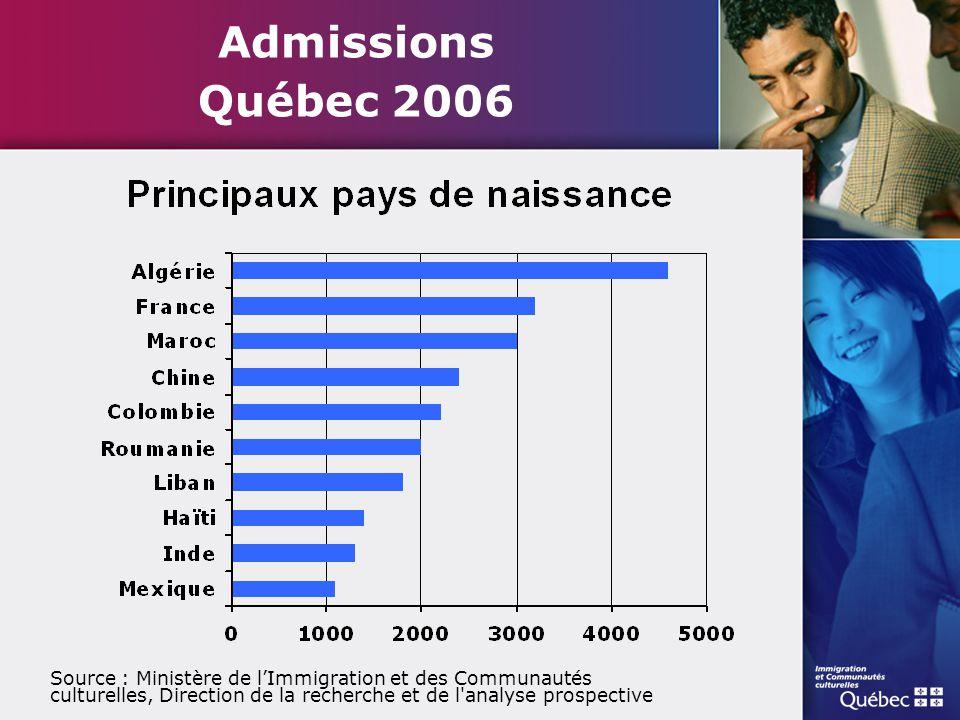 Admissions Québec 2006 Source : Ministère de l'Immigration et des Communautés culturelles, Direction de la recherche et de l analyse prospective.