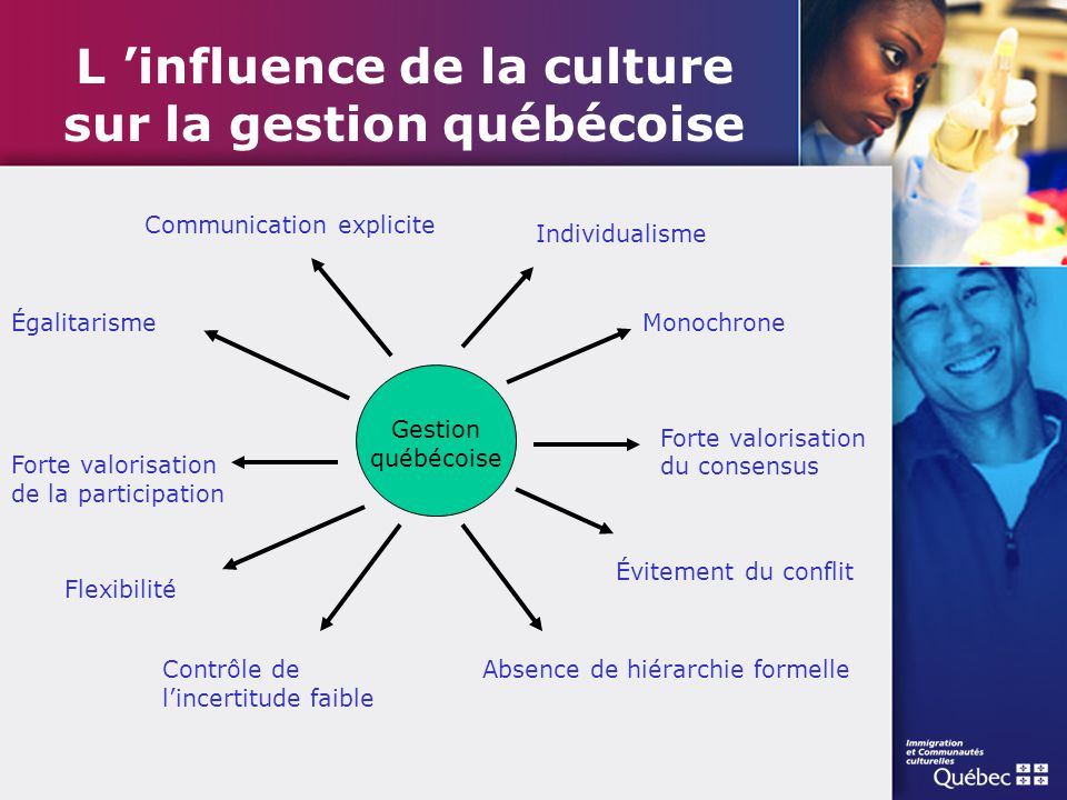 L 'influence de la culture sur la gestion québécoise