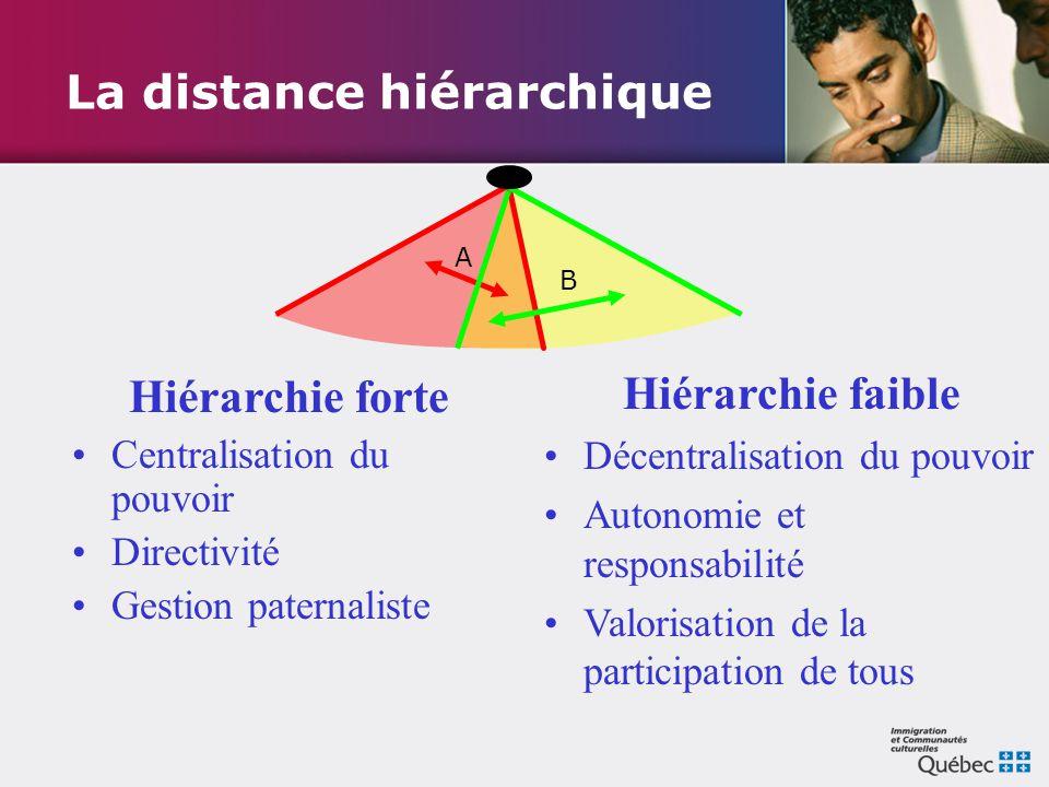 La distance hiérarchique