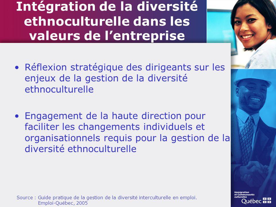 Intégration de la diversité ethnoculturelle dans les valeurs de l'entreprise