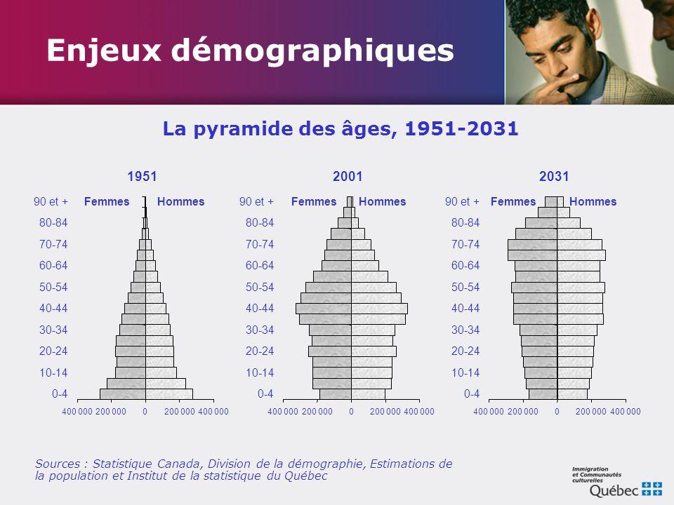 Enjeux démographiques