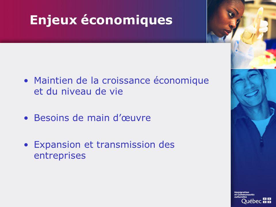 Enjeux économiques Maintien de la croissance économique et du niveau de vie. Besoins de main d'œuvre.