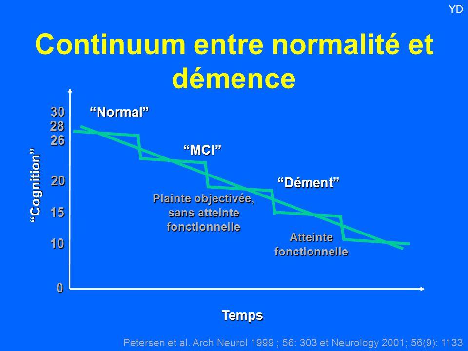 Continuum entre normalité et démence