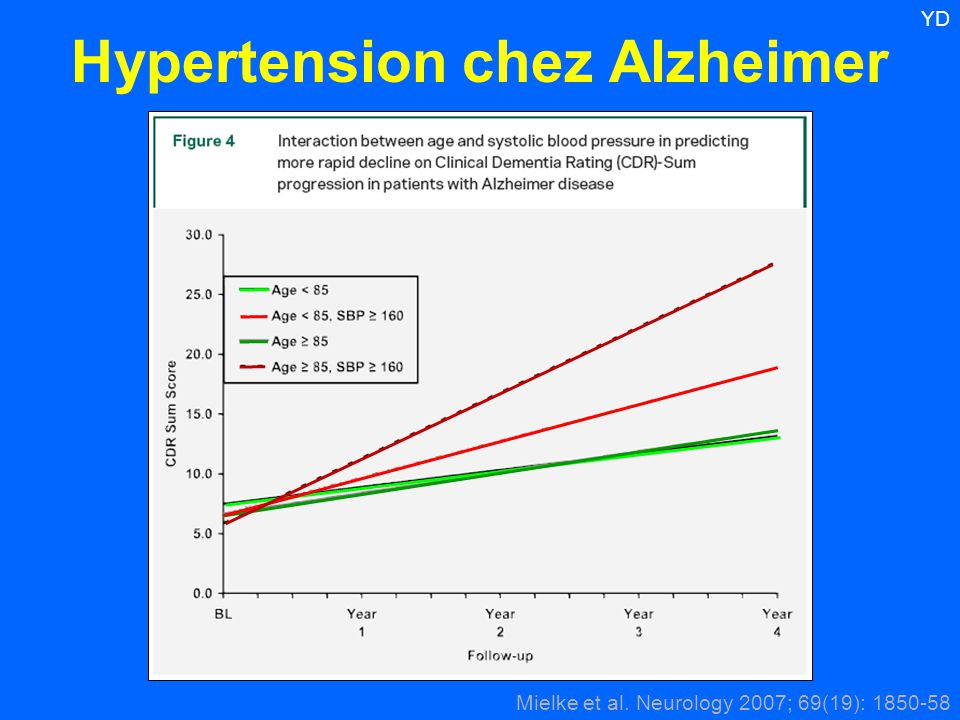 Hypertension chez Alzheimer