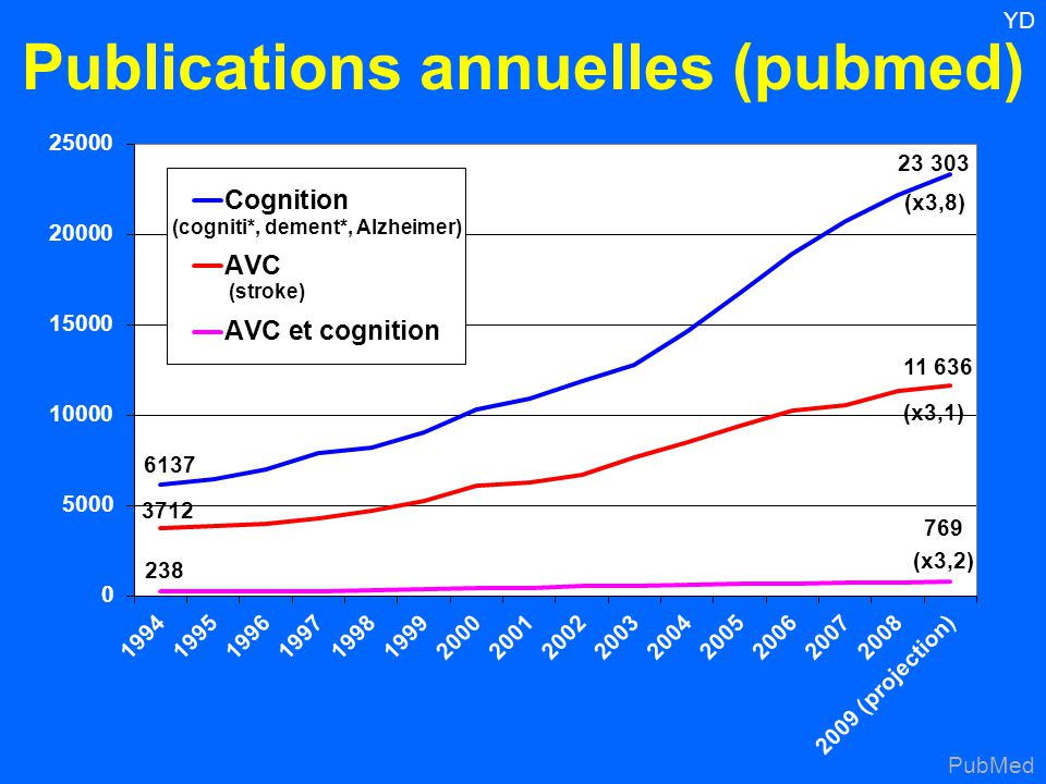 Publications annuelles (pubmed)