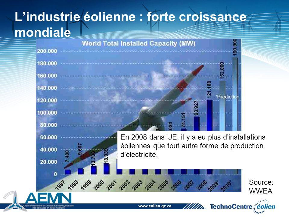 L'industrie éolienne : forte croissance mondiale