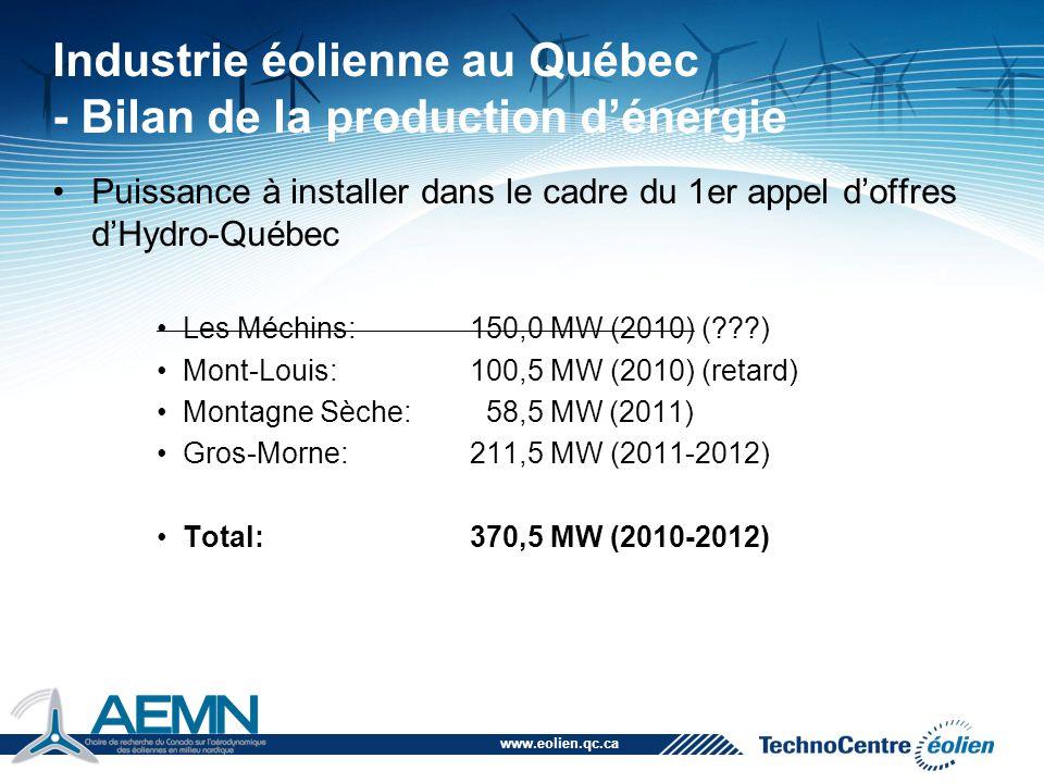 Industrie éolienne au Québec - Bilan de la production d'énergie