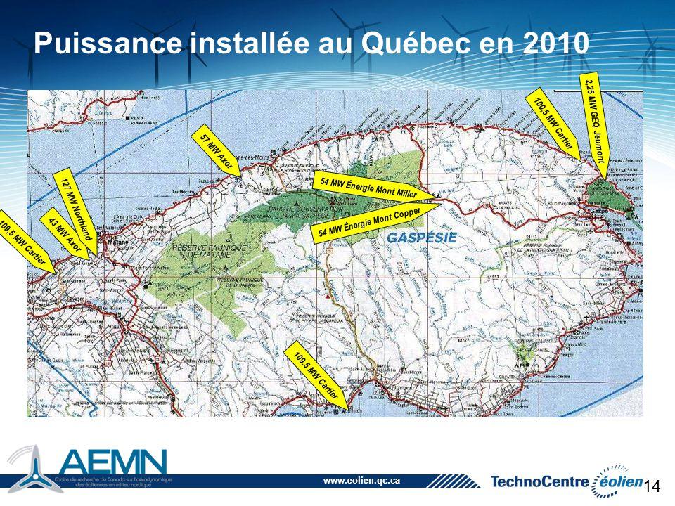 Puissance installée au Québec en 2010