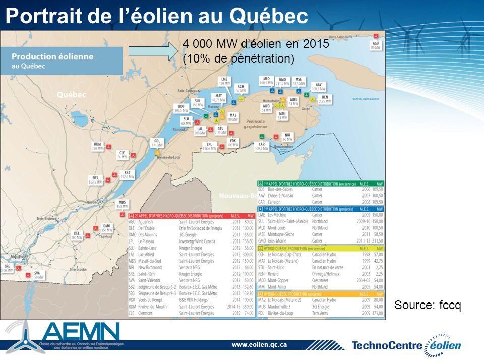 Portrait de l'éolien au Québec