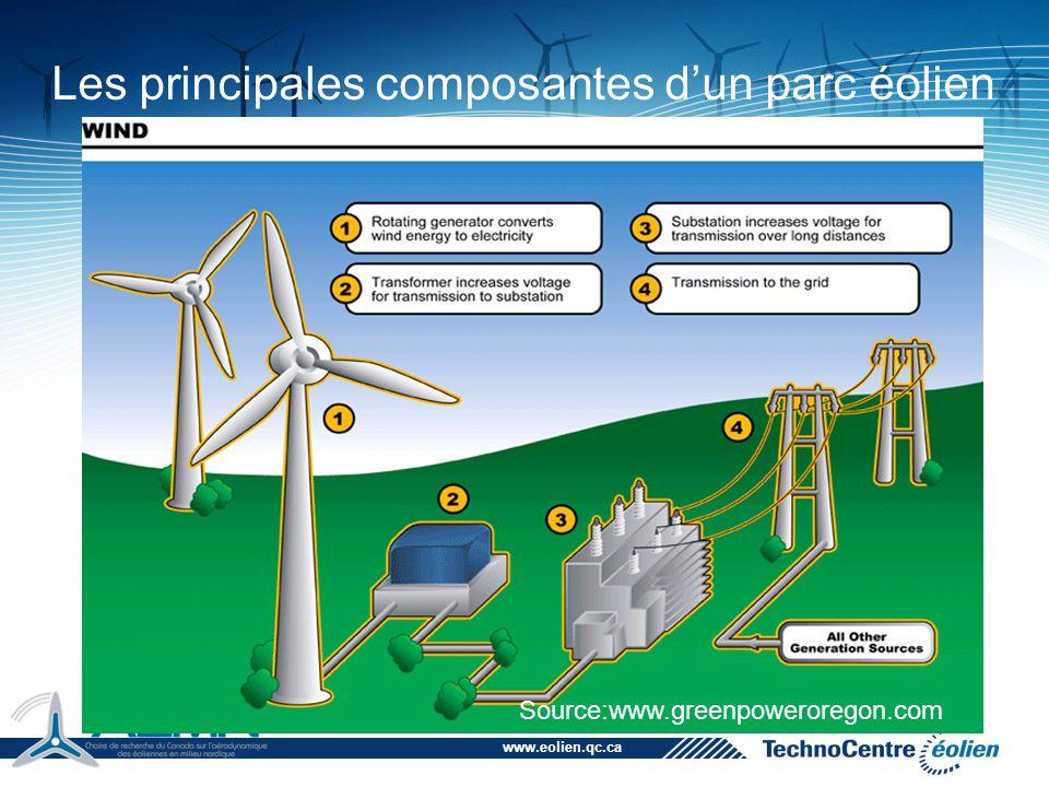 Les principales composantes d'un parc éolien