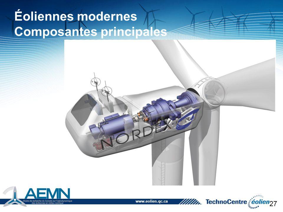 Éoliennes modernes Composantes principales