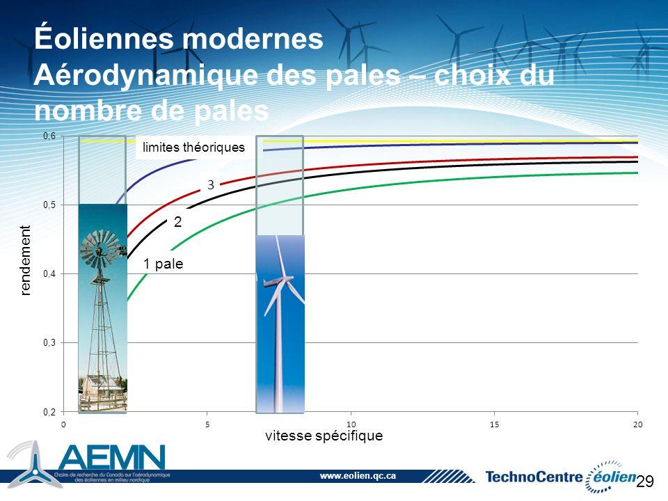 Éoliennes modernes Aérodynamique des pales – choix du nombre de pales